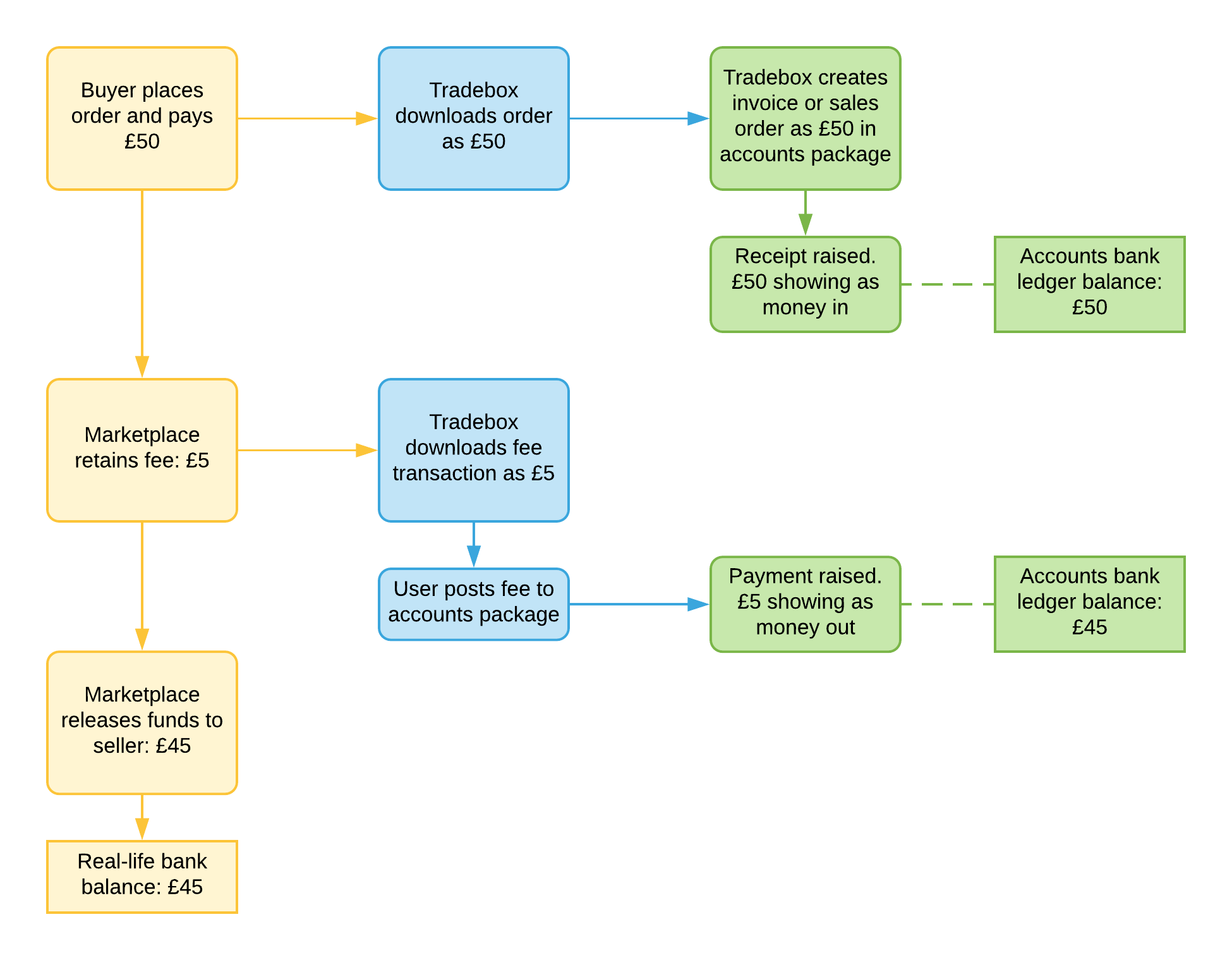 Fee_transactions_flowchart.png