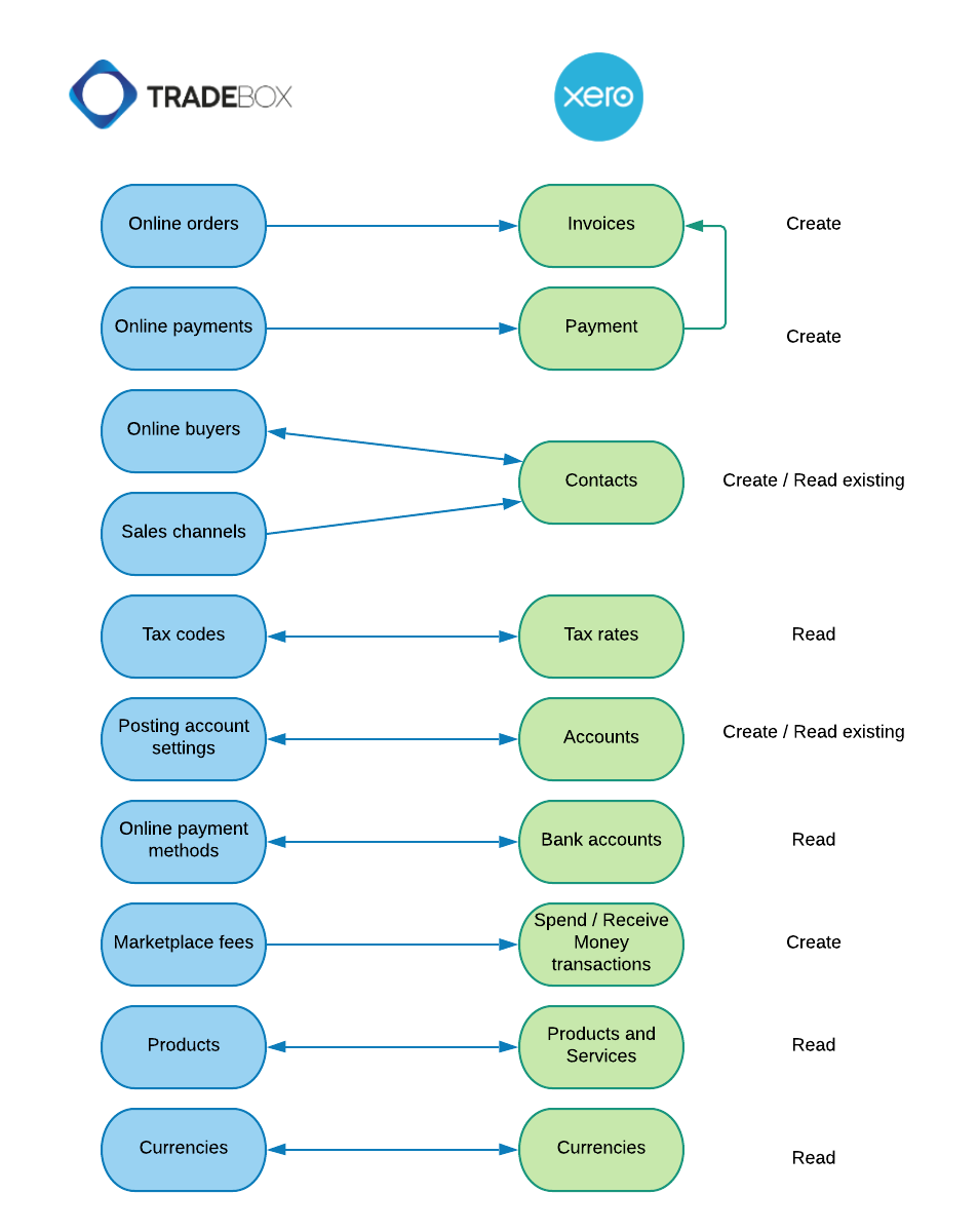 Xero_data_flow_v2.png